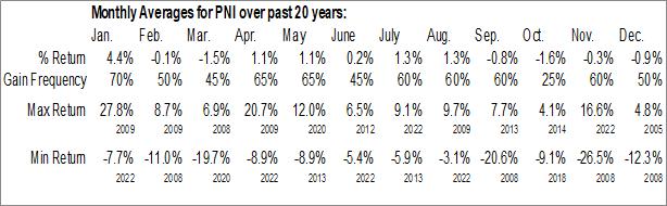 Monthly Seasonal PIMCO New York Municipal Income Fund II (NYSE:PNI)