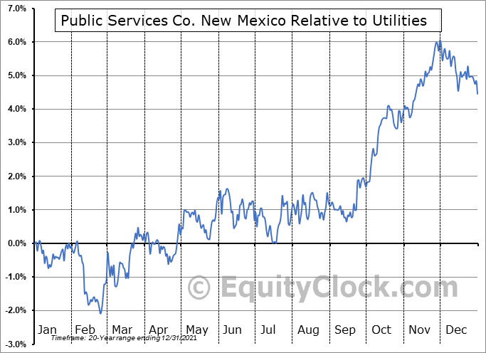 PNM Relative to the Sector