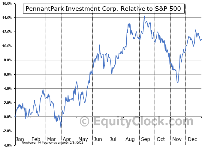 PNNT Relative to the S&P 500