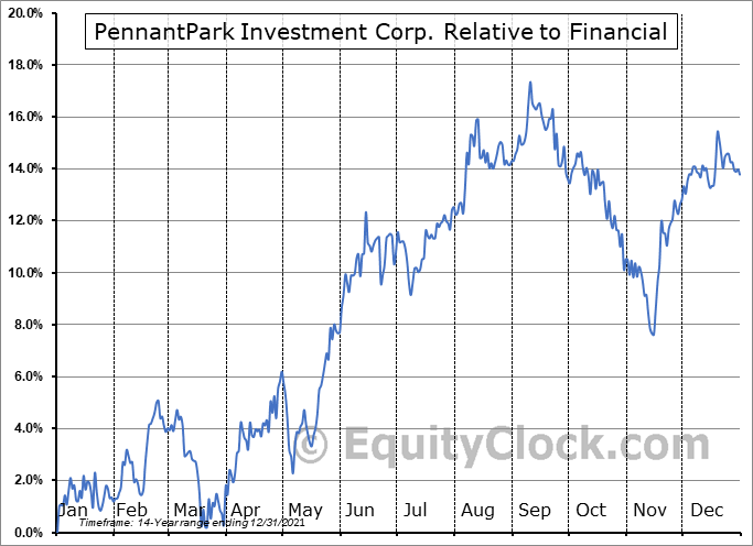 PNNT Relative to the Sector