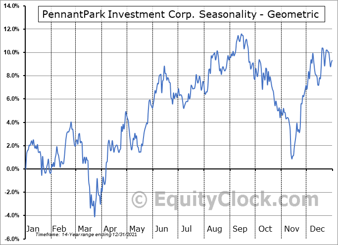 PennantPark Investment Corp. (NASD:PNNT) Seasonality