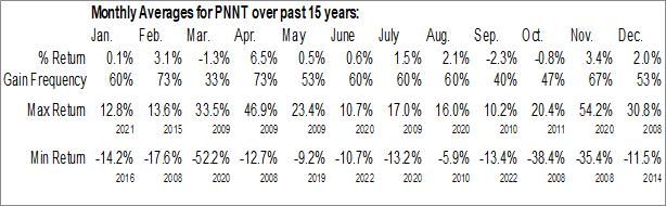 Monthly Seasonal PennantPark Investment Corp. (NASD:PNNT)