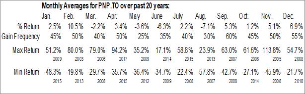 Monthly Seasonal Pinetree Capital Corp. (TSE:PNP.TO)