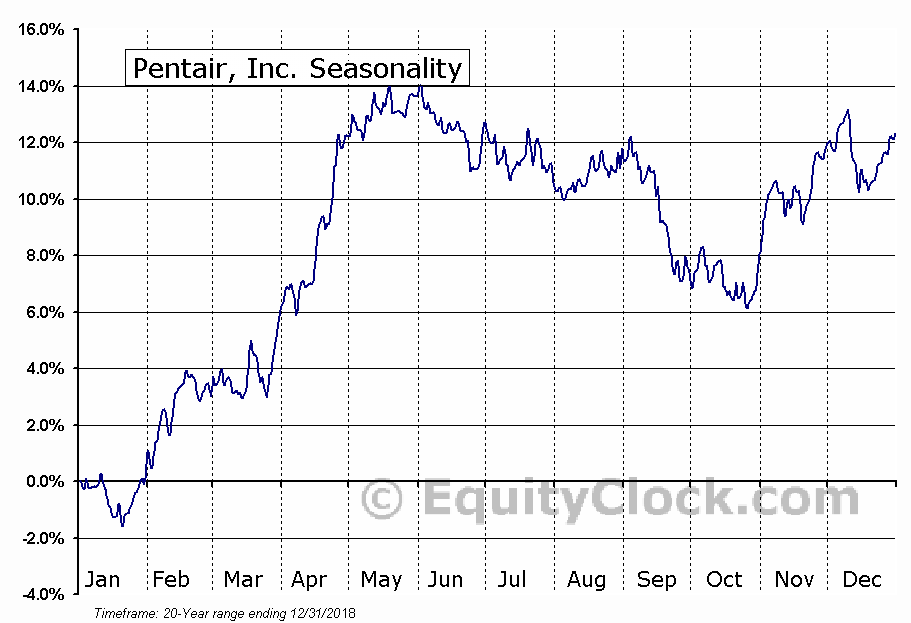 Pentair, Inc. (NYSE:PNR) Seasonal Chart