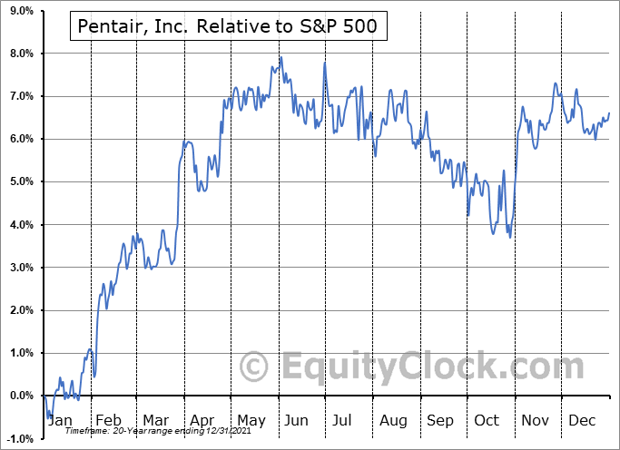 PNR Relative to the S&P 500