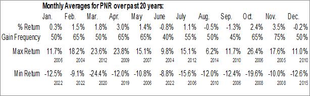 Monthly Seasonal Pentair, Inc. (NYSE:PNR)