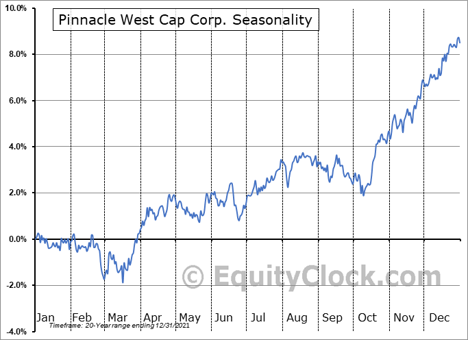 Pinnacle West Cap Corp. (NYSE:PNW) Seasonality