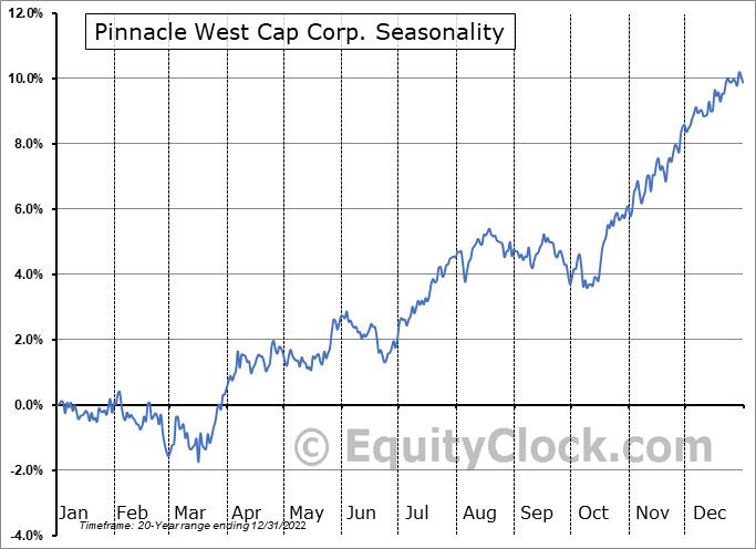 Pinnacle West Capital Corporation Seasonal Chart