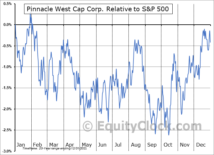 PNW Relative to the S&P 500