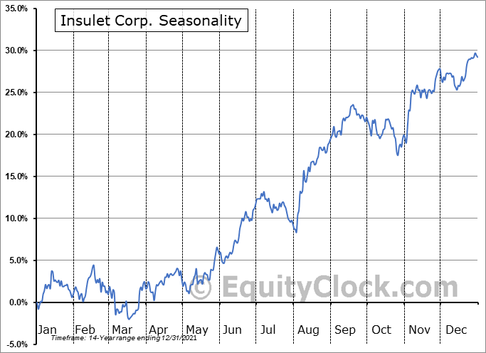 Insulet Corporation Seasonal Chart