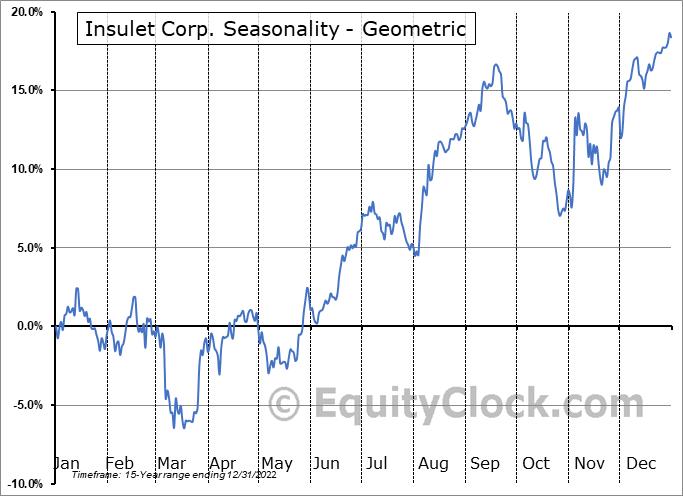 Insulet Corp. (NASD:PODD) Seasonality