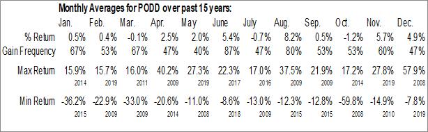 Monthly Seasonal Insulet Corp. (NASD:PODD)