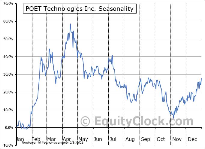 POET Technologies Inc. (OTCMKT:POETF) Seasonality