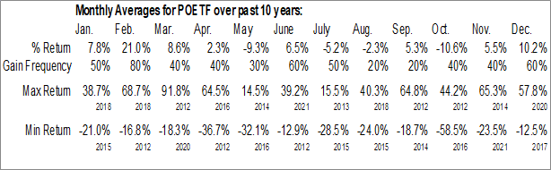 Monthly Seasonal POET Technologies Inc. (OTCMKT:POETF)