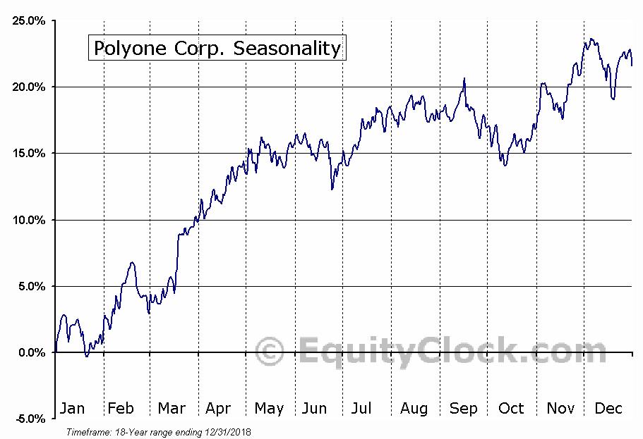 Polyone Corp. (NYSE:POL) Seasonal Chart