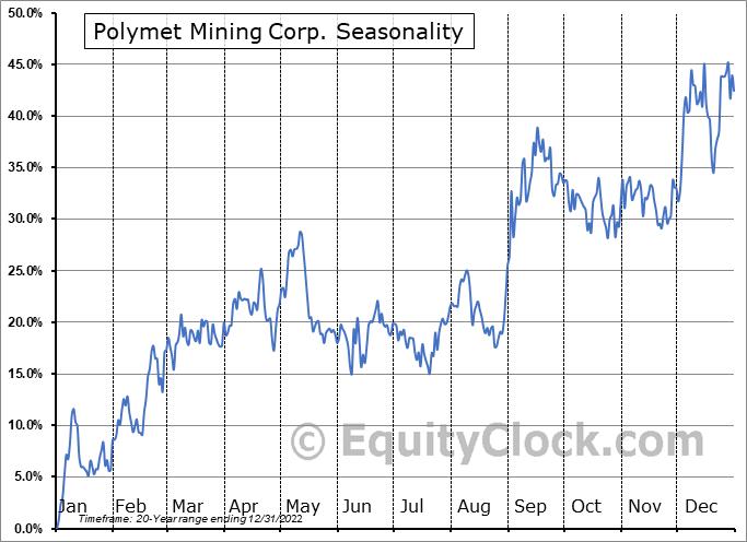 Polymet Mining Corp. (TSE:POM.TO) Seasonality
