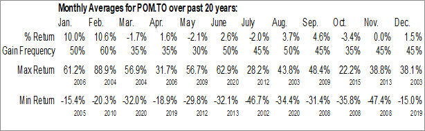 Monthly Seasonal Polymet Mining Corp. (TSE:POM.TO)
