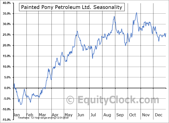 Painted Pony Petroleum Ltd. (TSE:PONY.TO) Seasonal Chart