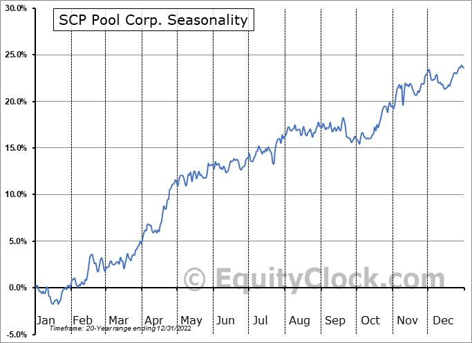 Pool Corporation Seasonal Chart