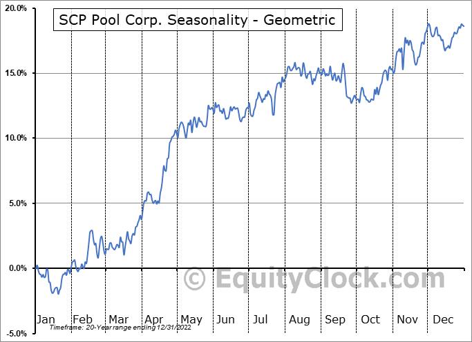 SCP Pool Corp. (NASD:POOL) Seasonality