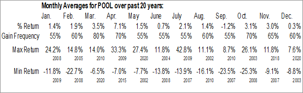 Monthly Seasonal SCP Pool Corp. (NASD:POOL)