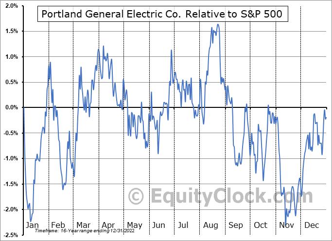 POR Relative to the S&P 500