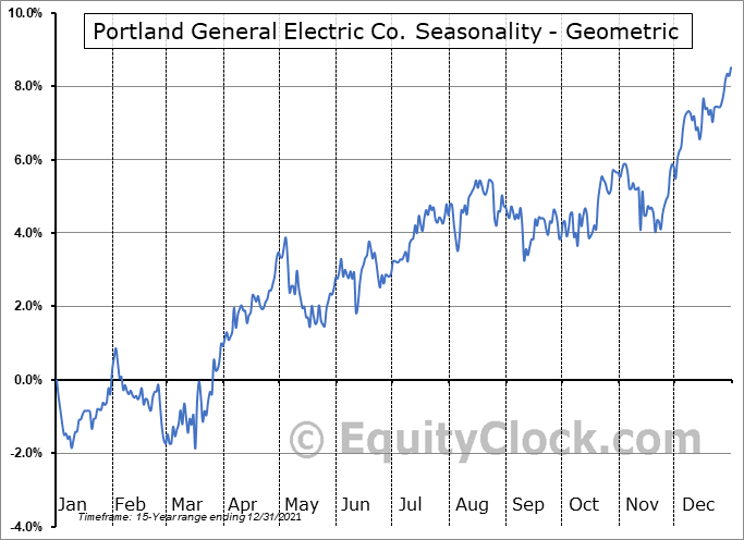 Portland General Electric Co. (NYSE:POR) Seasonality