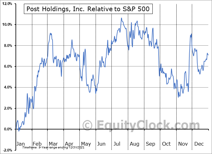 POST Relative to the S&P 500