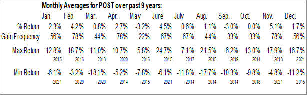 Monthly Seasonal Post Holdings, Inc. (NYSE:POST)