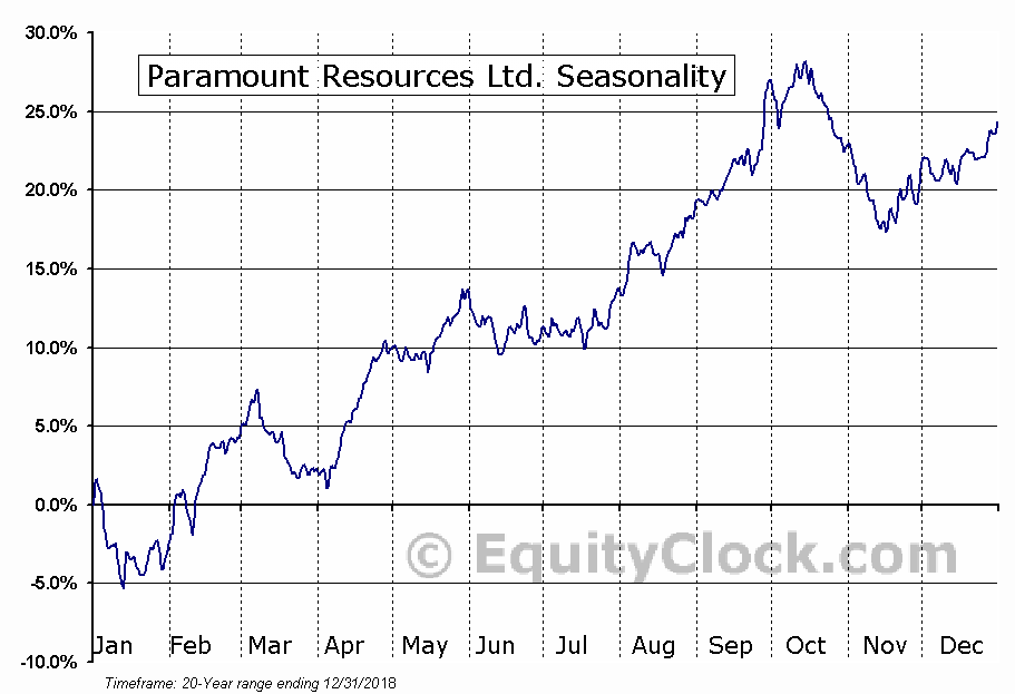 Paramount Resources (TSE:POU) Seasonal Chart