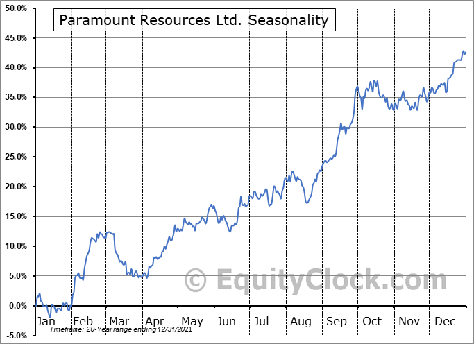 Paramount Resources Ltd. (TSE:POU.TO) Seasonal Chart