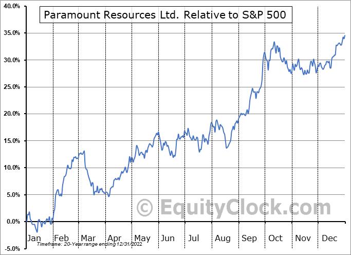 POU.TO Relative to the S&P 500