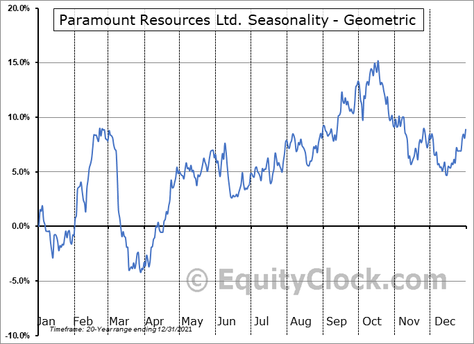 Paramount Resources Ltd. (TSE:POU.TO) Seasonality