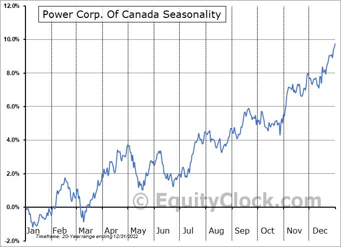 Power Corp. Of Canada (TSE:POW.TO) Seasonal Chart