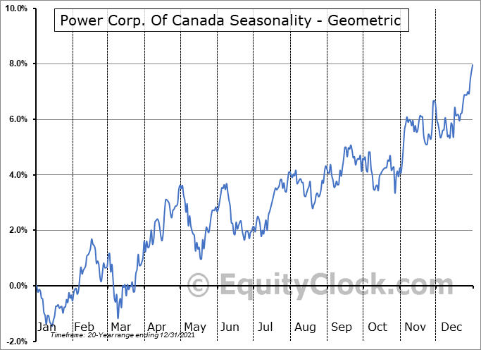 Power Corp. Of Canada (TSE:POW.TO) Seasonality