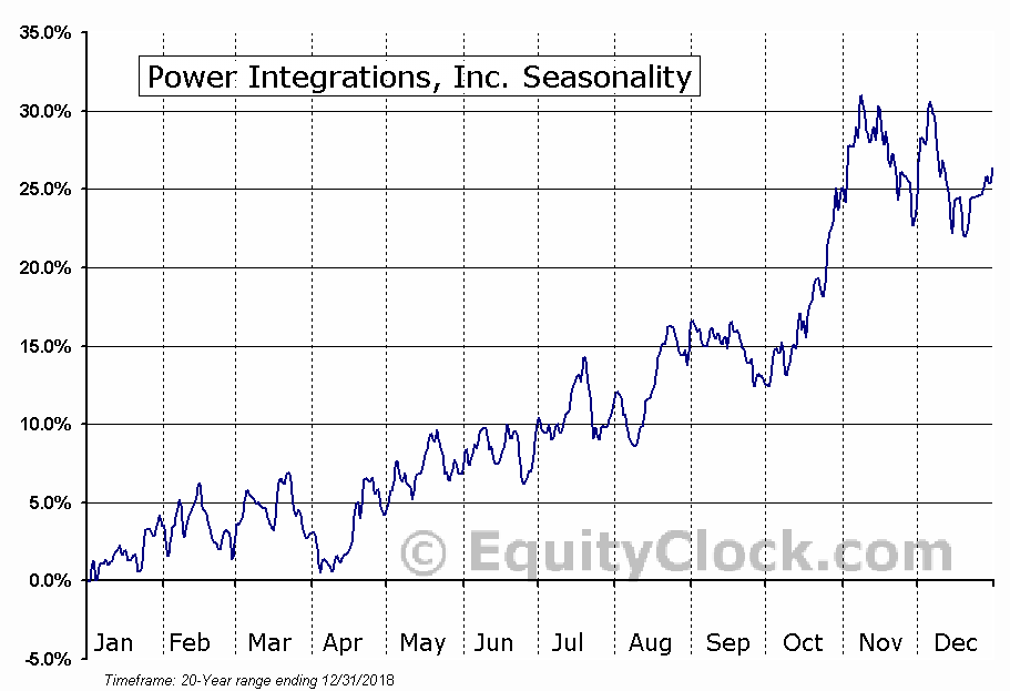Power Integrations, Inc. (NASD:POWI) Seasonal Chart