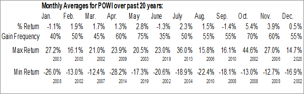 Monthly Seasonal Power Integrations, Inc. (NASD:POWI)