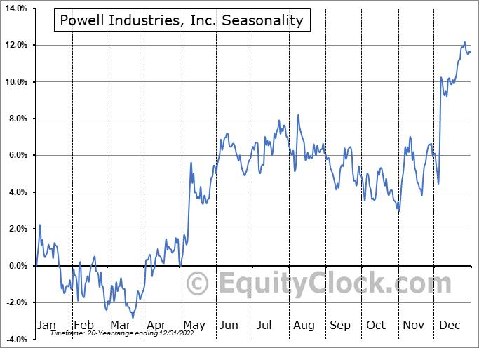 Powell Industries, Inc. (NASD:POWL) Seasonality
