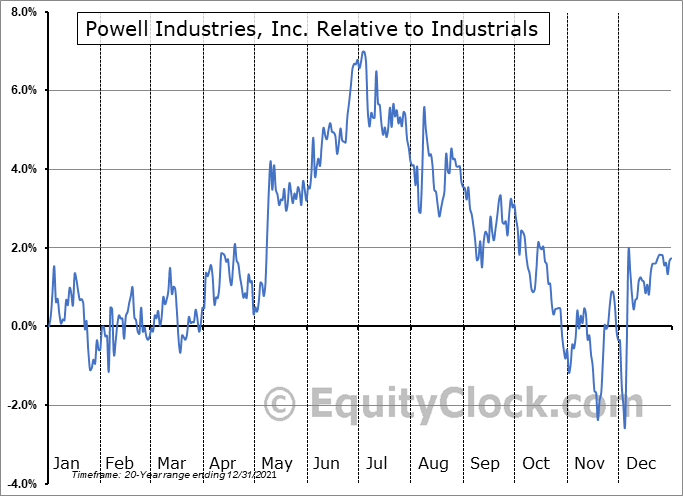 POWL Relative to the Sector