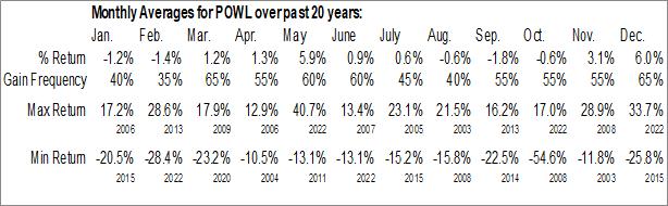 Monthly Seasonal Powell Industries, Inc. (NASD:POWL)