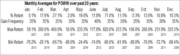 Monthly Seasonal AMMO, Inc. (NASD:POWW)