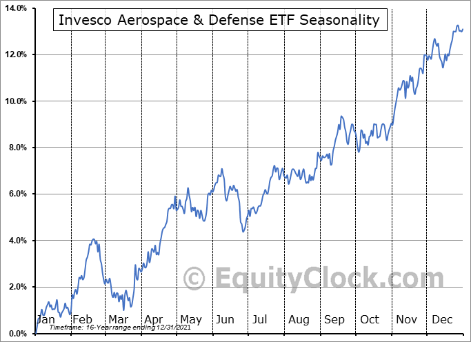 Invesco Aerospace & Defense ETF (NYSE:PPA) Seasonal Chart