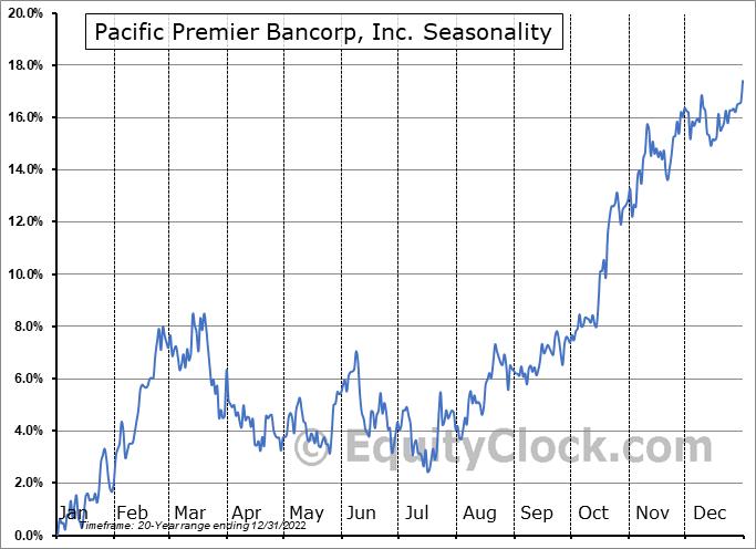 Pacific Premier Bancorp Inc Seasonal Chart