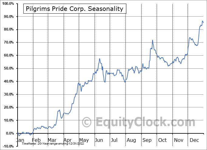 Pilgrims Pride Corp. (NASD:PPC) Seasonal Chart