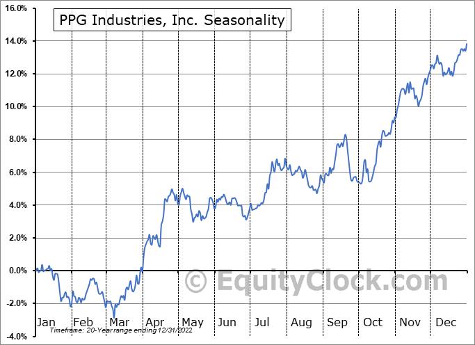 PPG Industries, Inc. Seasonal Chart