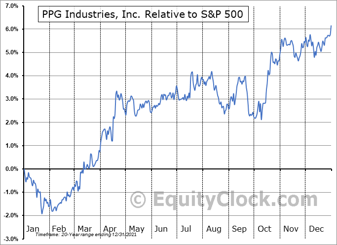 PPG Relative to the S&P 500