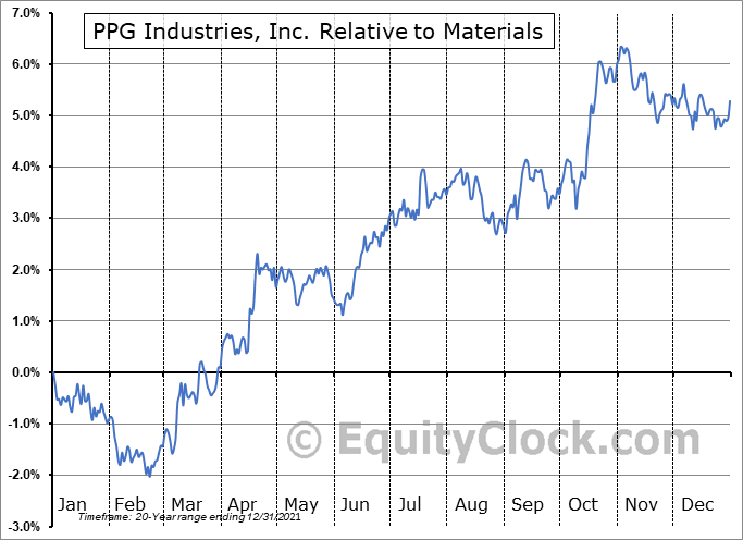 PPG Relative to the Sector