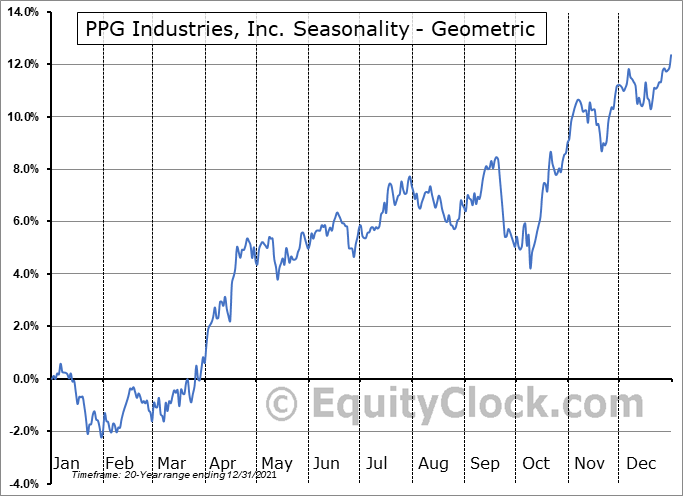 PPG Industries, Inc. (NYSE:PPG) Seasonality