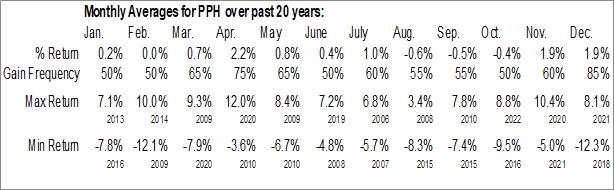 Monthly Seasonal VanEck Vectors Pharmaceutical ETF (NASD:PPH)