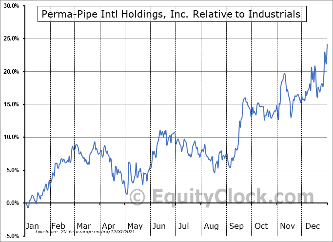 PPIH Relative to the Sector